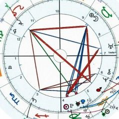 Astrology Forecast January 2015